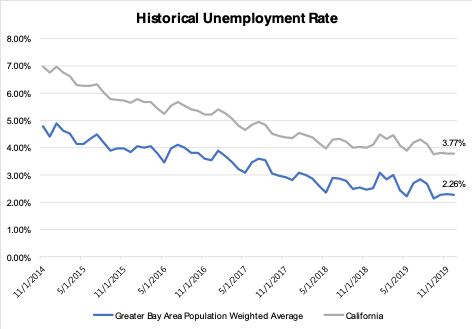 Historical Unemployment Rate