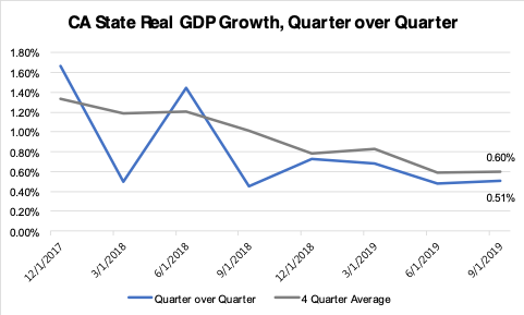 CA State Real GDP Growth, Quarter over Quarter