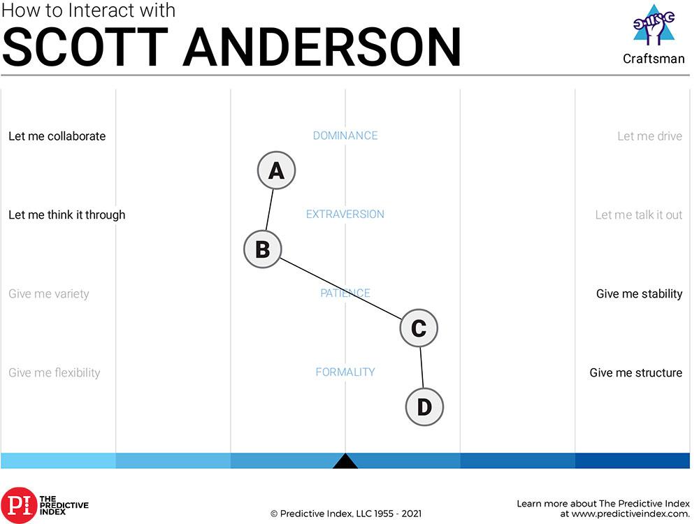 Scott's Predict Index Placard
