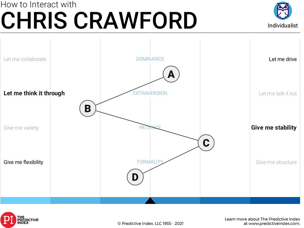 Chris' Predict Index Placard