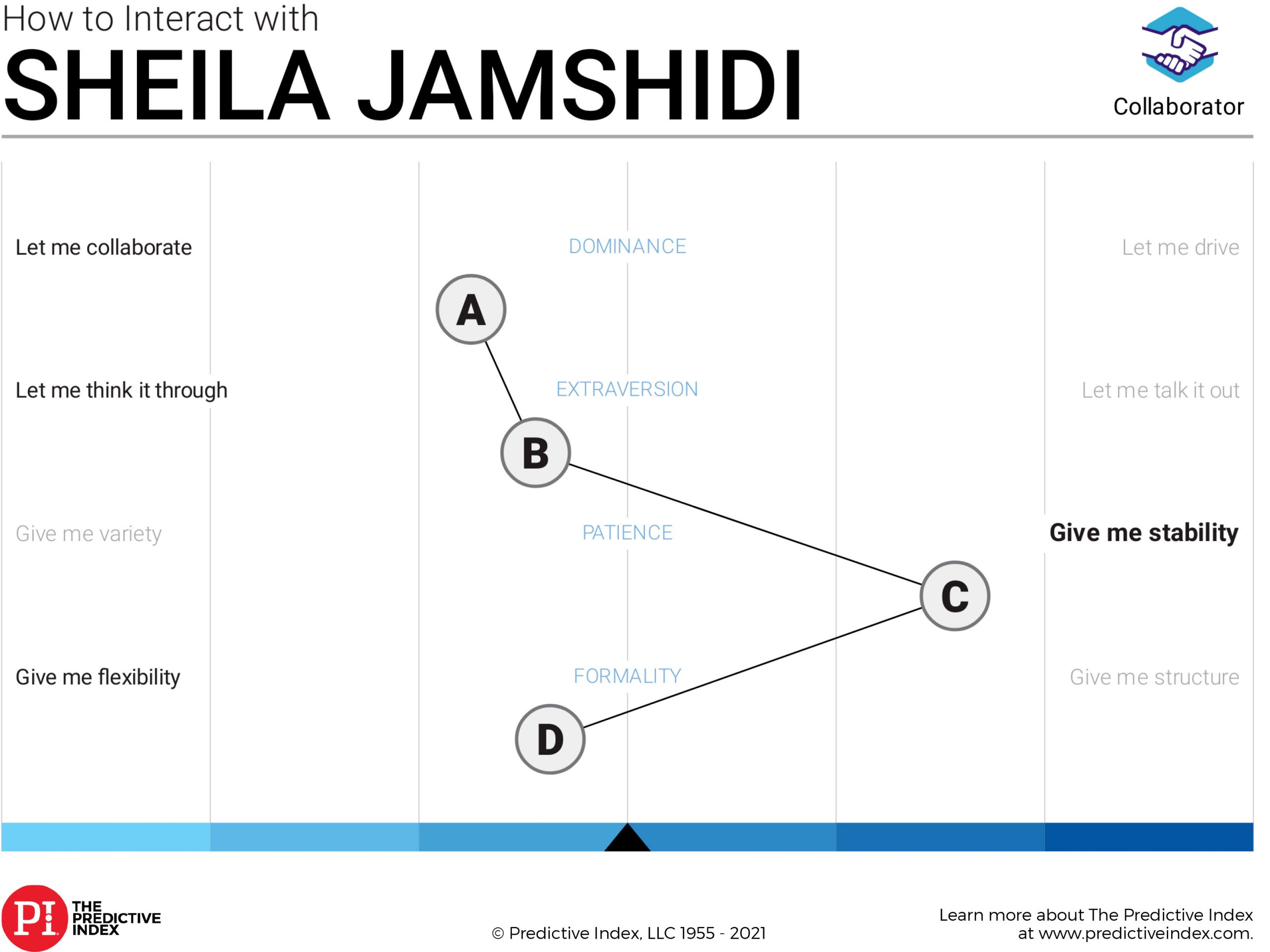 Sheila's Predict Index Placard