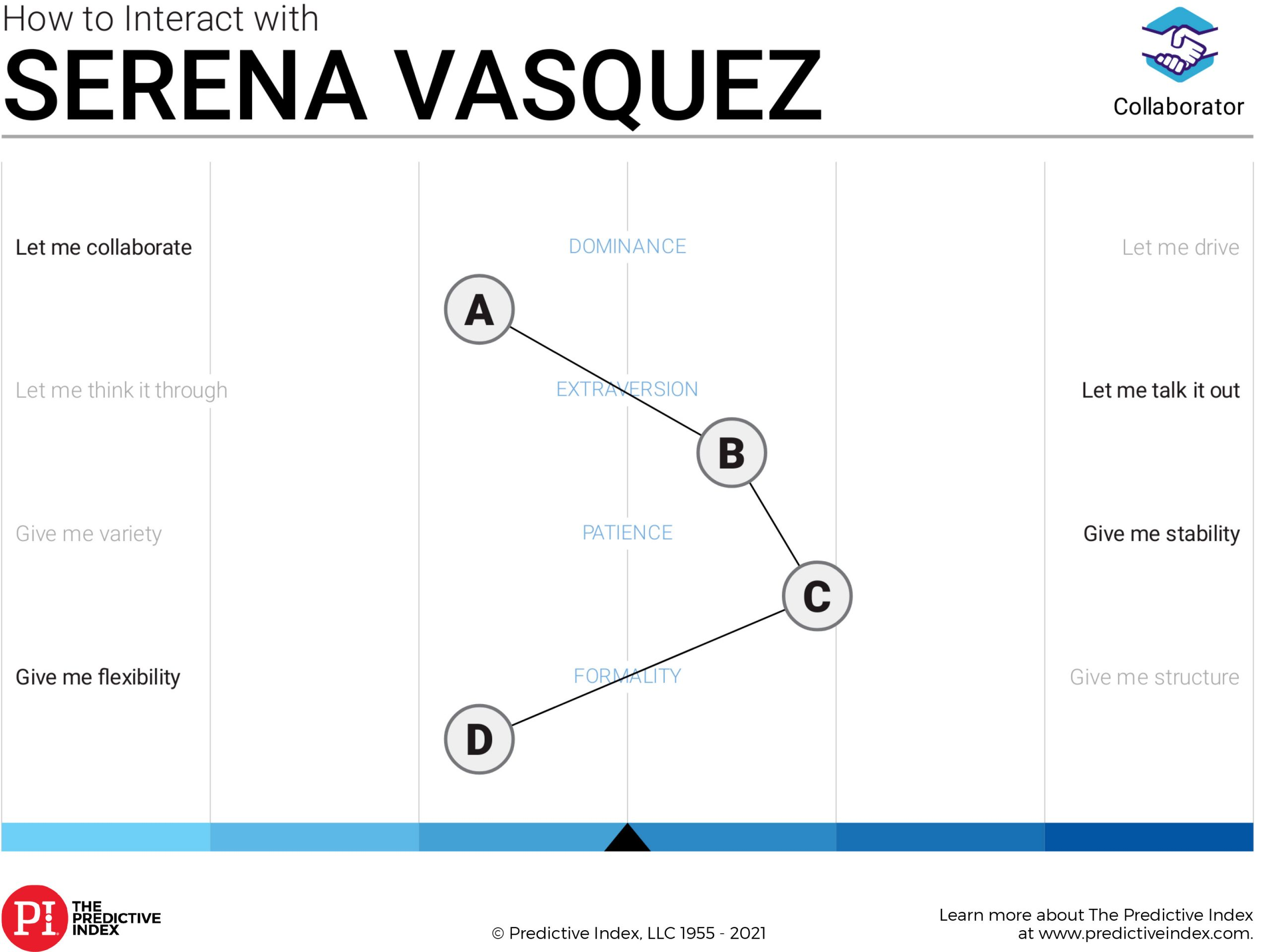 Serena's Predict Index Placard