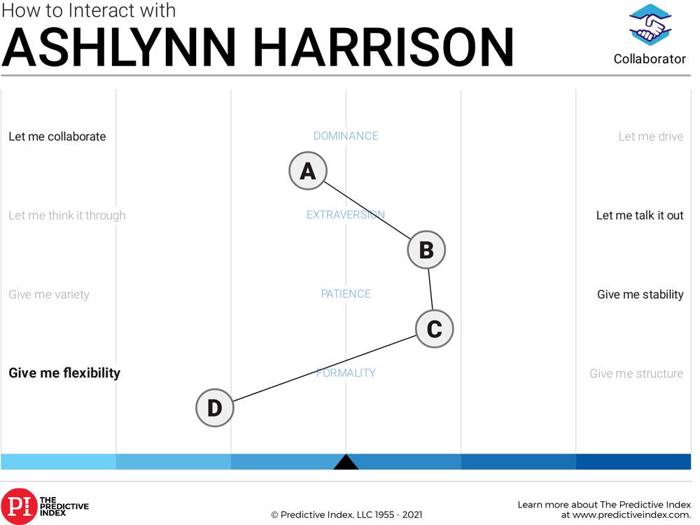 Ashlynn's Predict Index Placard